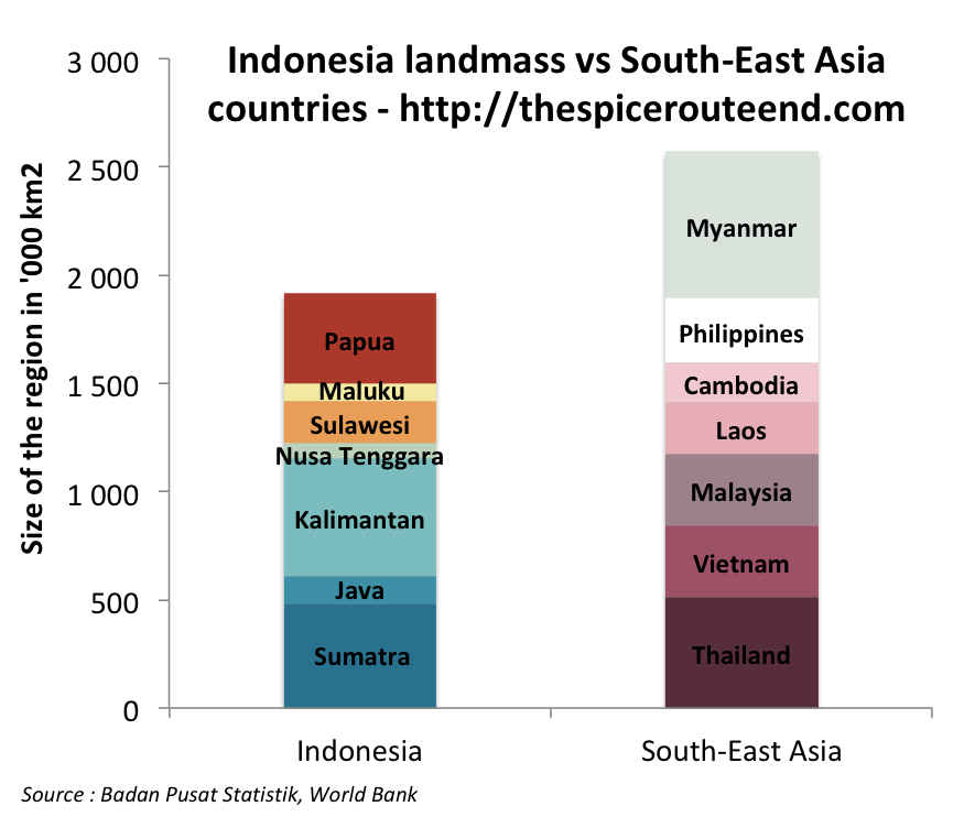 Indonesia landmass vs SEA