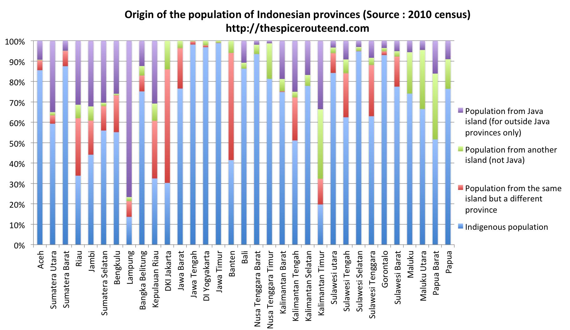 Javanese Population Province Indonesia
