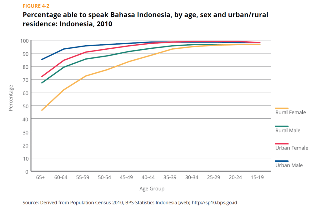 Ability Speak Bahasa Indonesia per Age